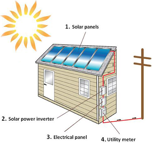 Solar Shingles Wiring Diagram 29 Wiring Diagram Images